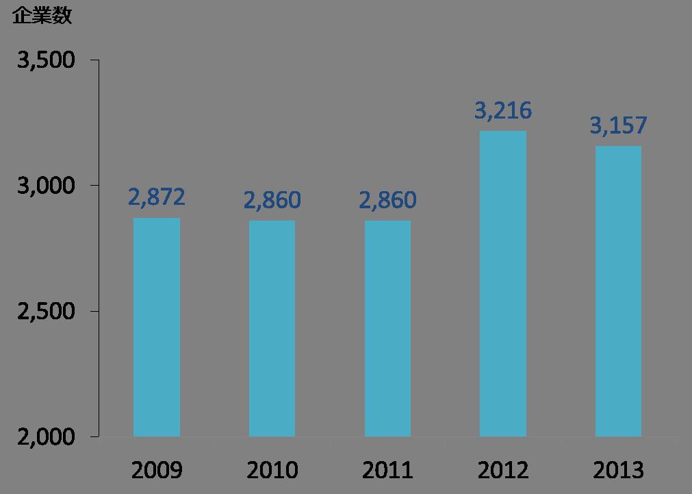 北米の現地法人数の推移