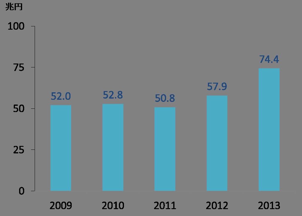 日本企業のアメリカでの売上高の状況