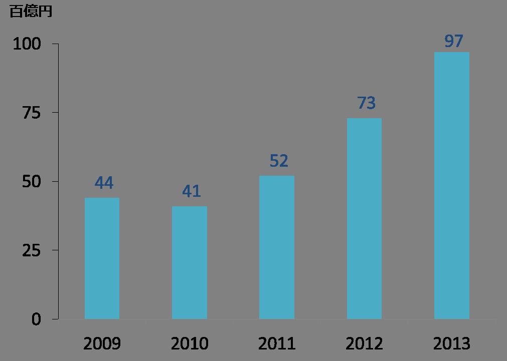 日本企業のアメリカでの設備投資の状況