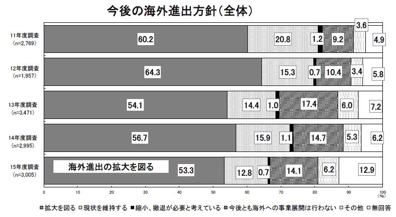 出典:2015年度日本企業の海外事業展開に関するアンケート調査結果概要