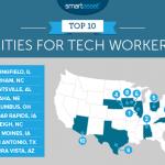 コロンバスはTech企業にとって最高の場所