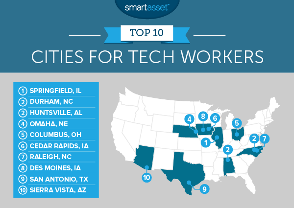 出典:https://smartasset.com/mortgage/the-top-10-best-american-cities-to-work-in-tech-in-2016