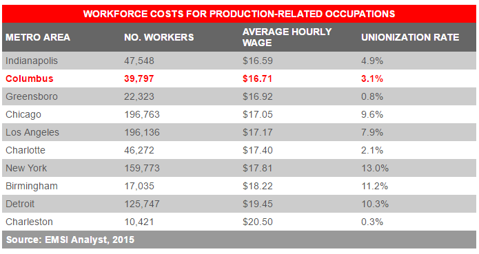 出典:http://columbusregion.com/Manufacturing/Workforce.aspx