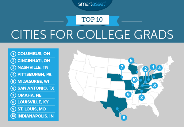 出典:https://smartasset.com/mortgage/the-best-cities-for-new-college-grads-in-2017