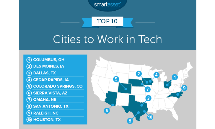 出典:https://smartasset.com/mortgage/the-best-american-cities-to-work-in-tech-in-2018